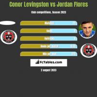 Conor Levingston vs Jordan Flores h2h player stats