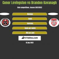 Conor Levingston vs Brandon Kavanagh h2h player stats