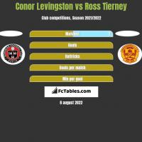 Conor Levingston vs Ross Tierney h2h player stats