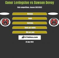 Conor Levingston vs Dawson Devoy h2h player stats