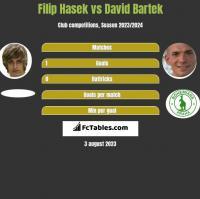 Filip Hasek vs David Bartek h2h player stats