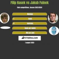 Filip Hasek vs Jakub Fulnek h2h player stats