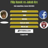 Filip Hasek vs Jakub Krc h2h player stats