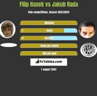 Filip Hasek vs Jakub Rada h2h player stats