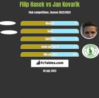 Filip Hasek vs Jan Kovarik h2h player stats