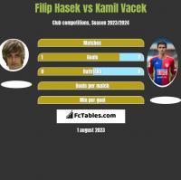 Filip Hasek vs Kamil Vacek h2h player stats