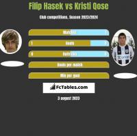 Filip Hasek vs Kristi Qose h2h player stats