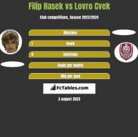 Filip Hasek vs Lovro Cvek h2h player stats