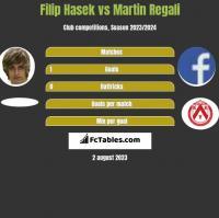 Filip Hasek vs Martin Regali h2h player stats