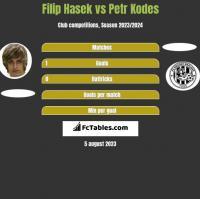 Filip Hasek vs Petr Kodes h2h player stats