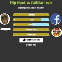 Filip Hasek vs Vladislav Levin h2h player stats