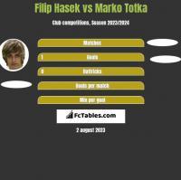 Filip Hasek vs Marko Totka h2h player stats