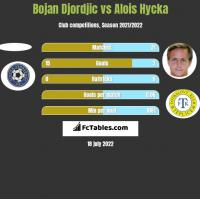 Bojan Djordjic vs Alois Hycka h2h player stats