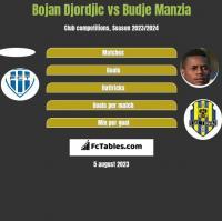 Bojan Djordjic vs Budje Manzia h2h player stats