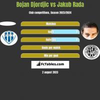 Bojan Djordjic vs Jakub Rada h2h player stats