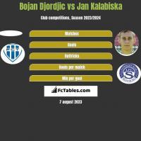 Bojan Djordjic vs Jan Kalabiska h2h player stats