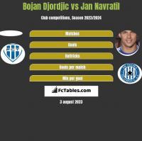 Bojan Djordjic vs Jan Navratil h2h player stats