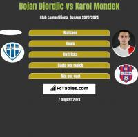 Bojan Djordjic vs Karol Mondek h2h player stats