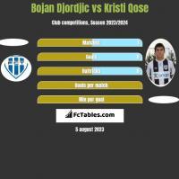 Bojan Djordjic vs Kristi Qose h2h player stats