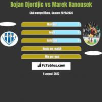 Bojan Djordjic vs Marek Hanousek h2h player stats