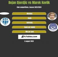Bojan Djordjic vs Marek Havlik h2h player stats