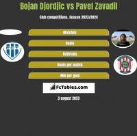 Bojan Djordjic vs Pavel Zavadil h2h player stats