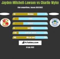 Jayden Mitchell-Lawson vs Charlie Wyke h2h player stats