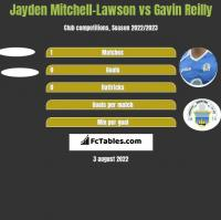 Jayden Mitchell-Lawson vs Gavin Reilly h2h player stats