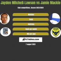 Jayden Mitchell-Lawson vs Jamie Mackie h2h player stats