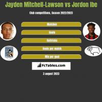 Jayden Mitchell-Lawson vs Jordon Ibe h2h player stats