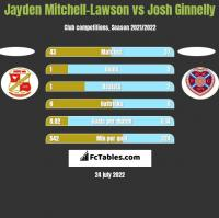 Jayden Mitchell-Lawson vs Josh Ginnelly h2h player stats