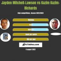 Jayden Mitchell-Lawson vs Kazim Kazim-Richards h2h player stats