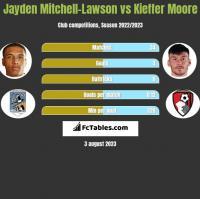 Jayden Mitchell-Lawson vs Kieffer Moore h2h player stats