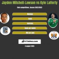 Jayden Mitchell-Lawson vs Kyle Lafferty h2h player stats