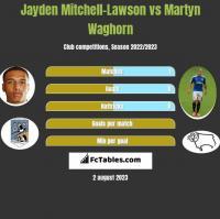 Jayden Mitchell-Lawson vs Martyn Waghorn h2h player stats