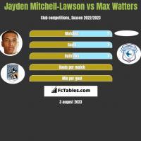 Jayden Mitchell-Lawson vs Max Watters h2h player stats