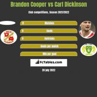 Brandon Cooper vs Carl Dickinson h2h player stats
