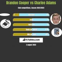 Brandon Cooper vs Charlee Adams h2h player stats
