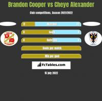 Brandon Cooper vs Cheye Alexander h2h player stats