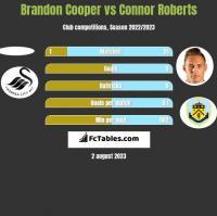 Brandon Cooper vs Connor Roberts h2h player stats