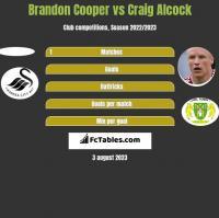 Brandon Cooper vs Craig Alcock h2h player stats