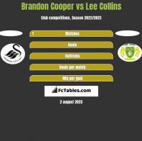 Brandon Cooper vs Lee Collins h2h player stats