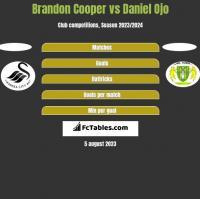 Brandon Cooper vs Daniel Ojo h2h player stats