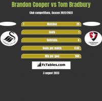 Brandon Cooper vs Tom Bradbury h2h player stats