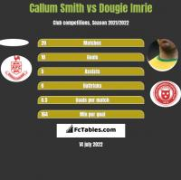 Callum Smith vs Dougie Imrie h2h player stats