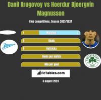 Danil Krugovoy vs Hoerdur Bjoergvin Magnusson h2h player stats