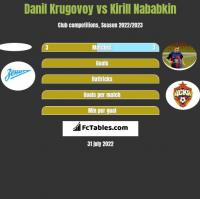 Danil Krugovoy vs Kirill Nababkin h2h player stats