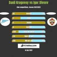 Danil Krugovoy vs Igor Diveev h2h player stats