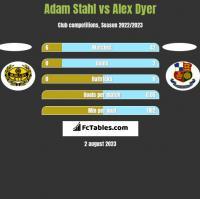 Adam Stahl vs Alex Dyer h2h player stats