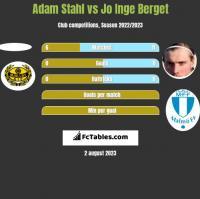 Adam Stahl vs Jo Inge Berget h2h player stats